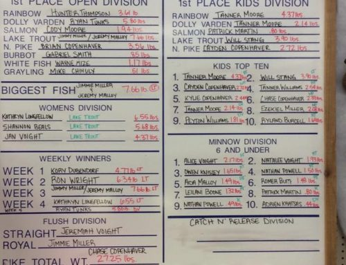 2017 Ice Fishing Derby Results